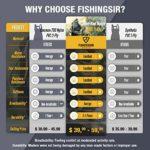 FISHINGSIR Waders de pêche avec Ceinture – 100% imperméable Nylon et PVC – Salopettes Taille 38 à 46